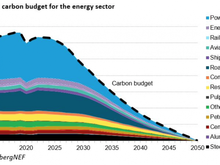 GETTING ON TRACK FOR NET-ZERO BY 2050 WILL REQUIRE RAPID SCALING OF INVESTMENT IN THE ENERGY TRANSITION OVER THE NEXT TEN YEARS