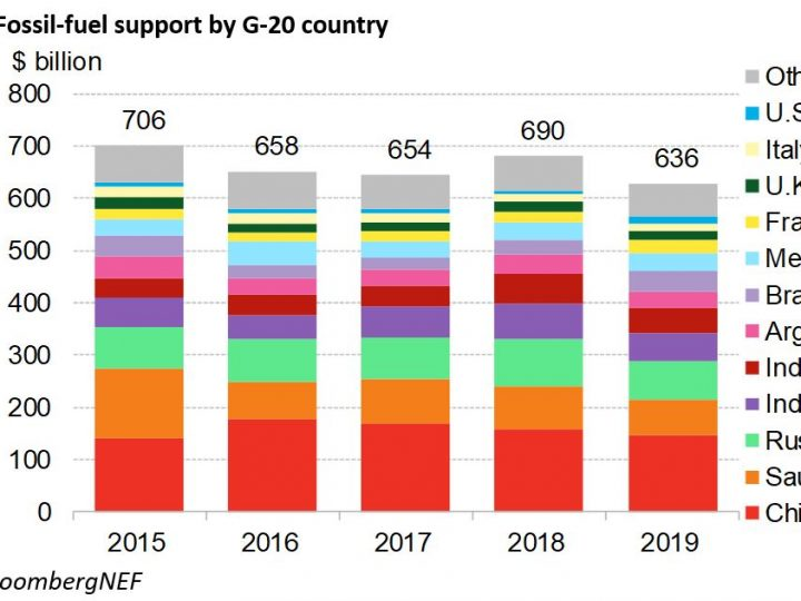 New Report Finds G-20 Member Countries Support Fossil Fuels at Levels Untenable to Achieve Paris Agreement Goals