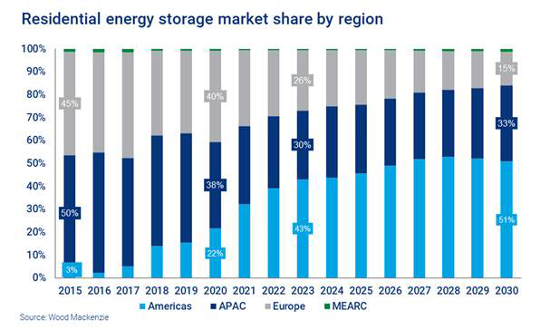 Europe's residential energy storage market poised for 10-fold growth