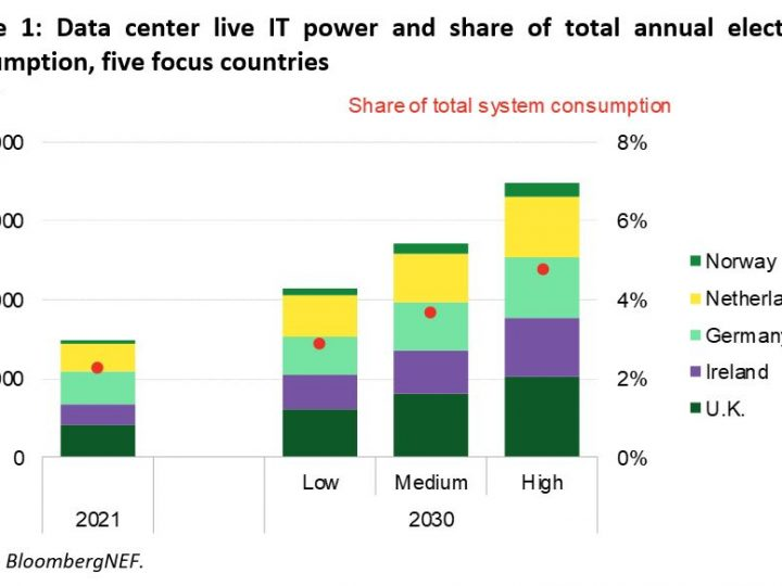 DATA CENTERS SET TO DOUBLE THEIR POWER DEMAND IN EUROPE, COULD PLAY CRITICAL ROLE IN ENABLING MORE RENEWABLE ENERGY