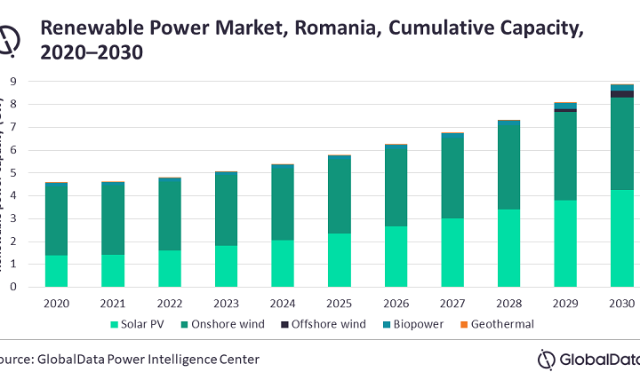 Solar PV capacity to witness significant growth due to coal power phase out in Romania, says GlobalData